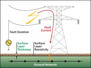 07-ground-network