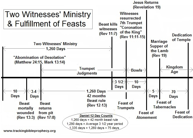 This image shows a typical false doctrine interpretation of the tribulation.