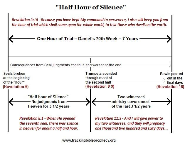 Typical false doctrine dealing with the timing of the tribulation.